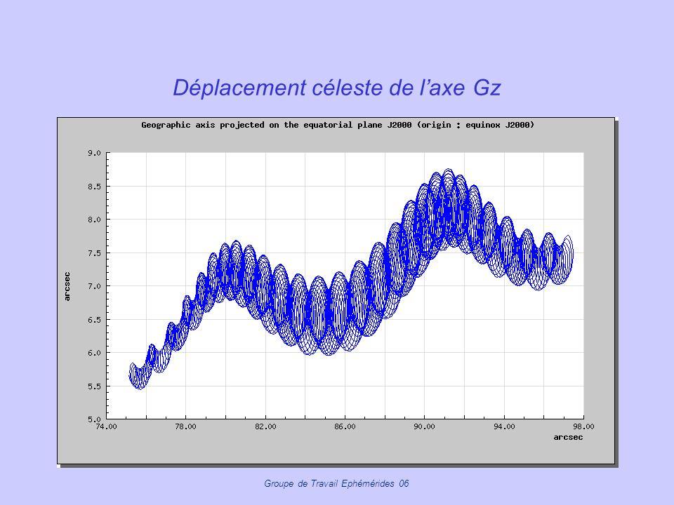 Déplacement céleste de l'axe Gz