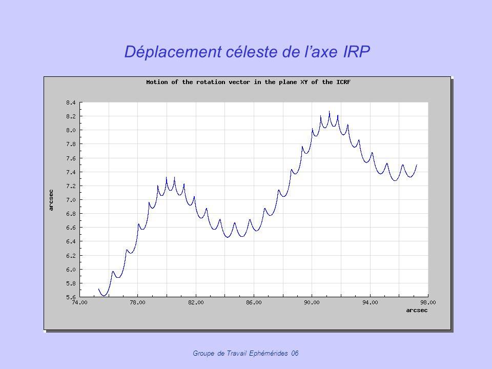 Déplacement céleste de l'axe IRP