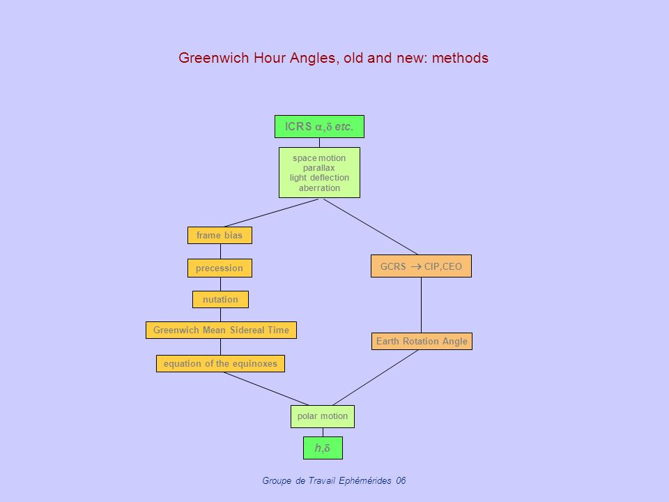 Greenwich Hour Angles, old and new: methods