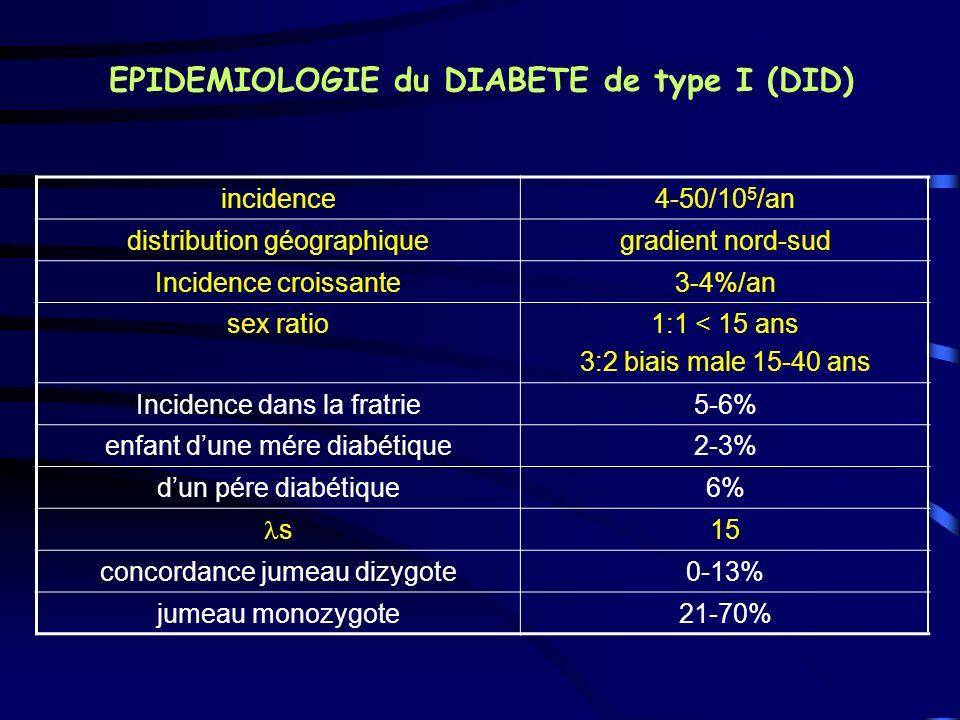 EPIDEMIOLOGIE du DIABETE de type I (DID)