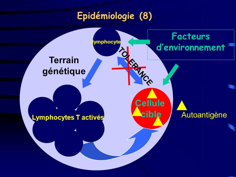 Epidémiologie (8) Facteurs d'environnement Terrain génétique Cellule