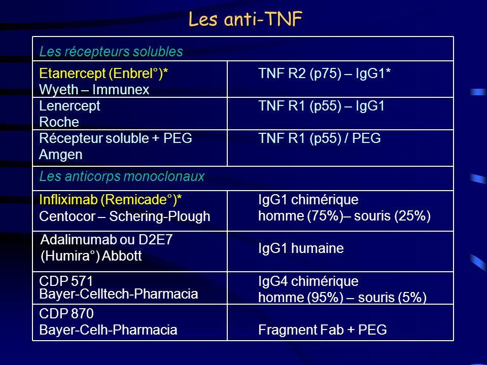 Les anti-TNF Les récepteurs solubles Etanercept (Enbrel°)*