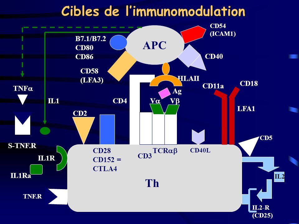 Cibles de l'immunomodulation