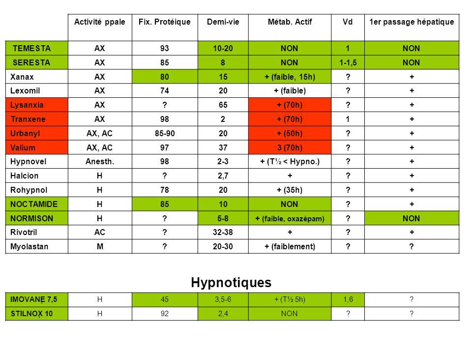 Hypnotiques Activité ppale Fix. Protéique Demi-vie Métab. Actif Vd