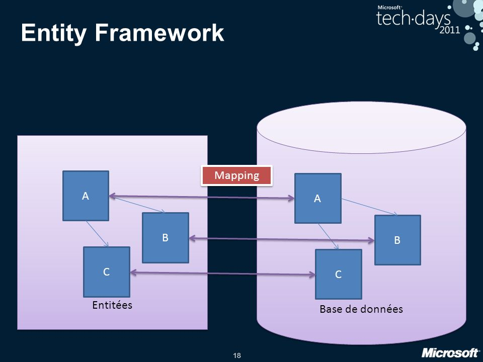 Entity Framework Base de données Entitées Mapping A A B B C C