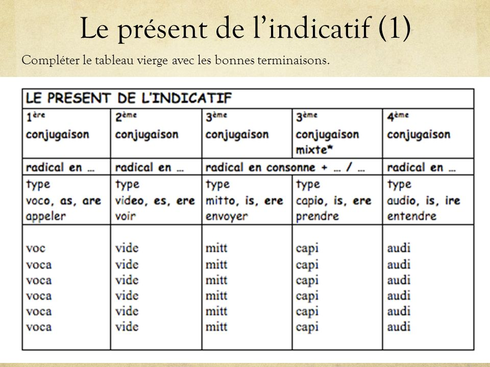 Le présent de l'indicatif (1)