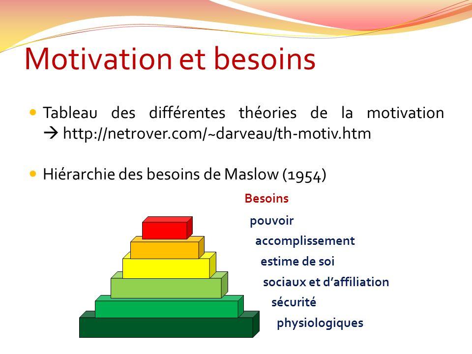 Motivation et besoins Tableau des différentes théories de la motivation  http://netrover.com/~darveau/th-motiv.htm.