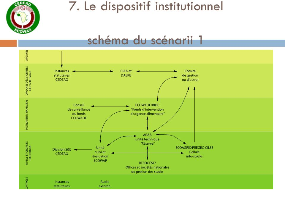 7. Le dispositif institutionnel schéma du scénarii 1