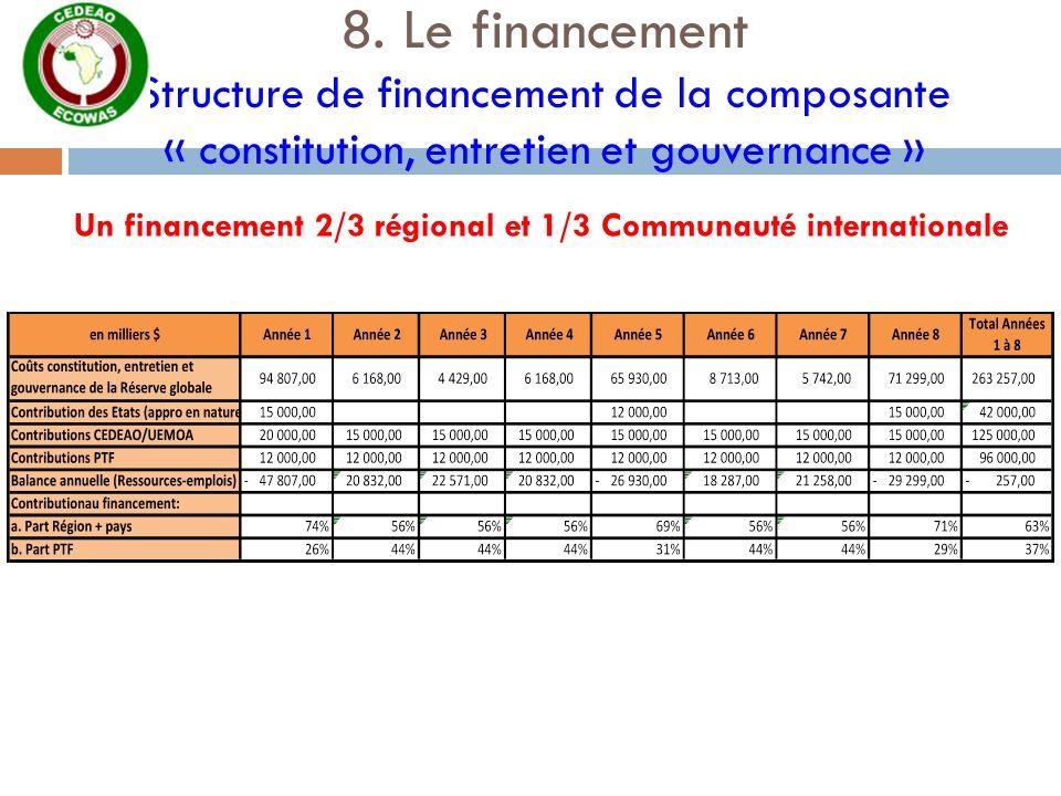 Un financement 2/3 régional et 1/3 Communauté internationale