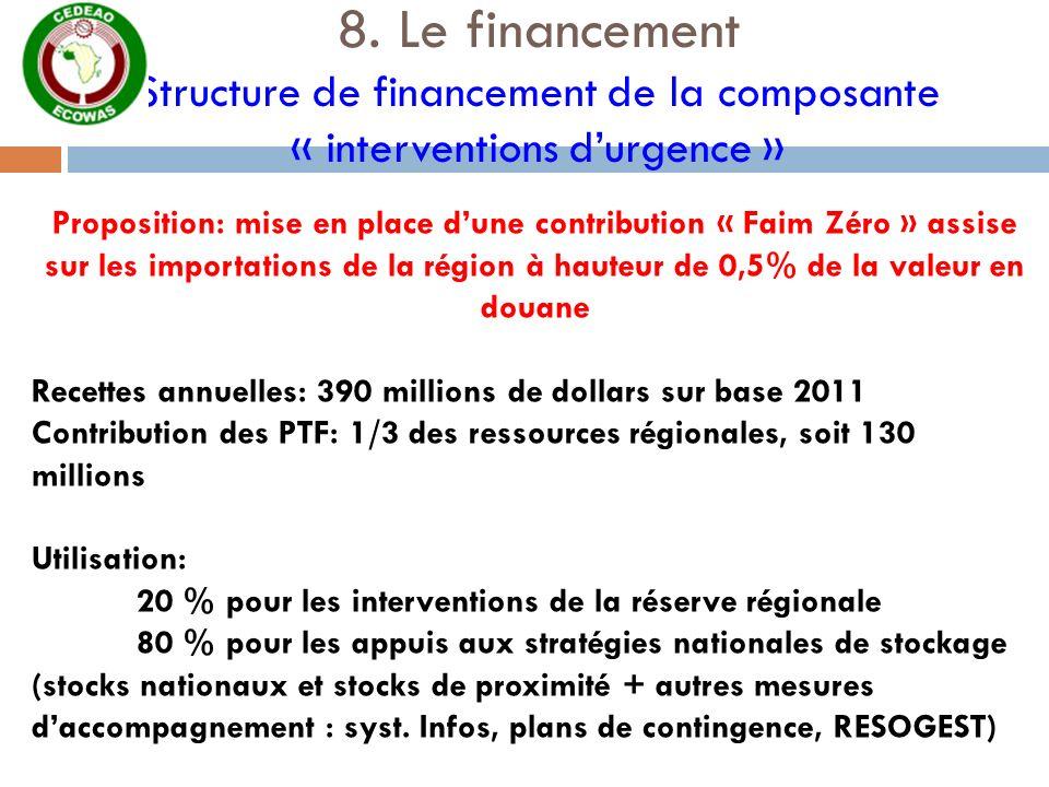 8. Le financement Structure de financement de la composante « interventions d'urgence »