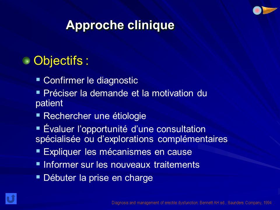 Approche clinique Objectifs : Confirmer le diagnostic