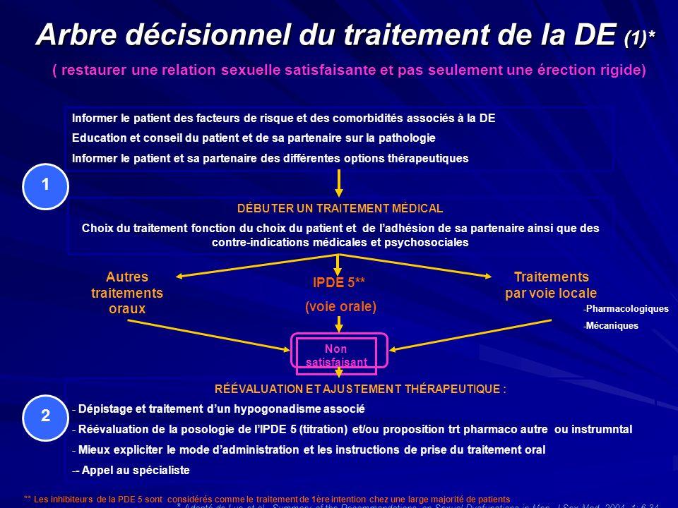 Arbre décisionnel du traitement de la DE (1)*