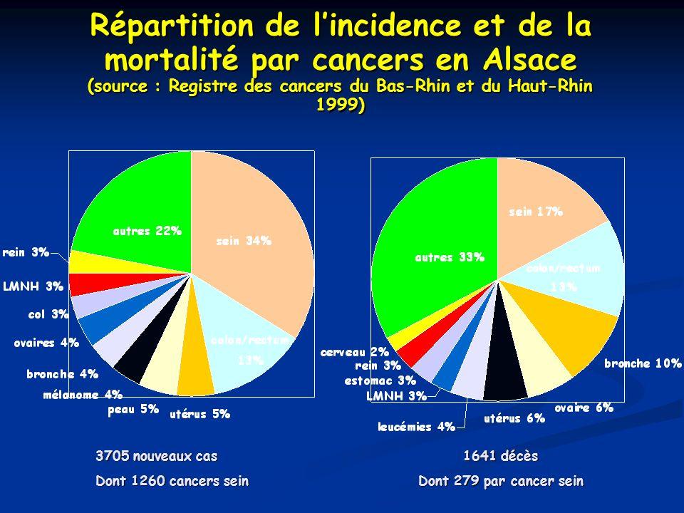 Répartition de l'incidence et de la mortalité par cancers en Alsace (source : Registre des cancers du Bas-Rhin et du Haut-Rhin 1999)