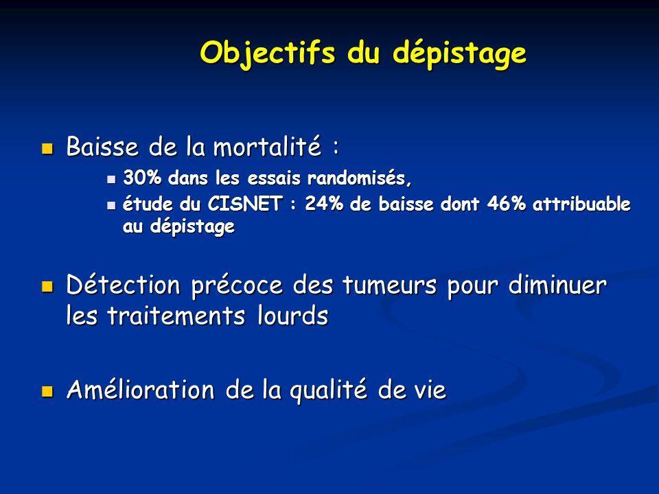 Objectifs du dépistage