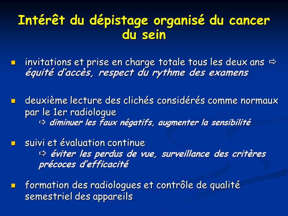 Intérêt du dépistage organisé du cancer du sein