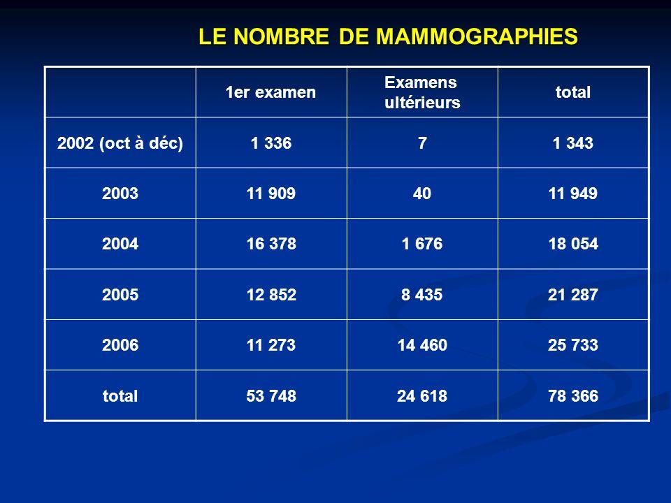 LE NOMBRE DE MAMMOGRAPHIES