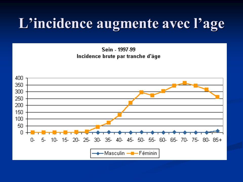 L'incidence augmente avec l'age