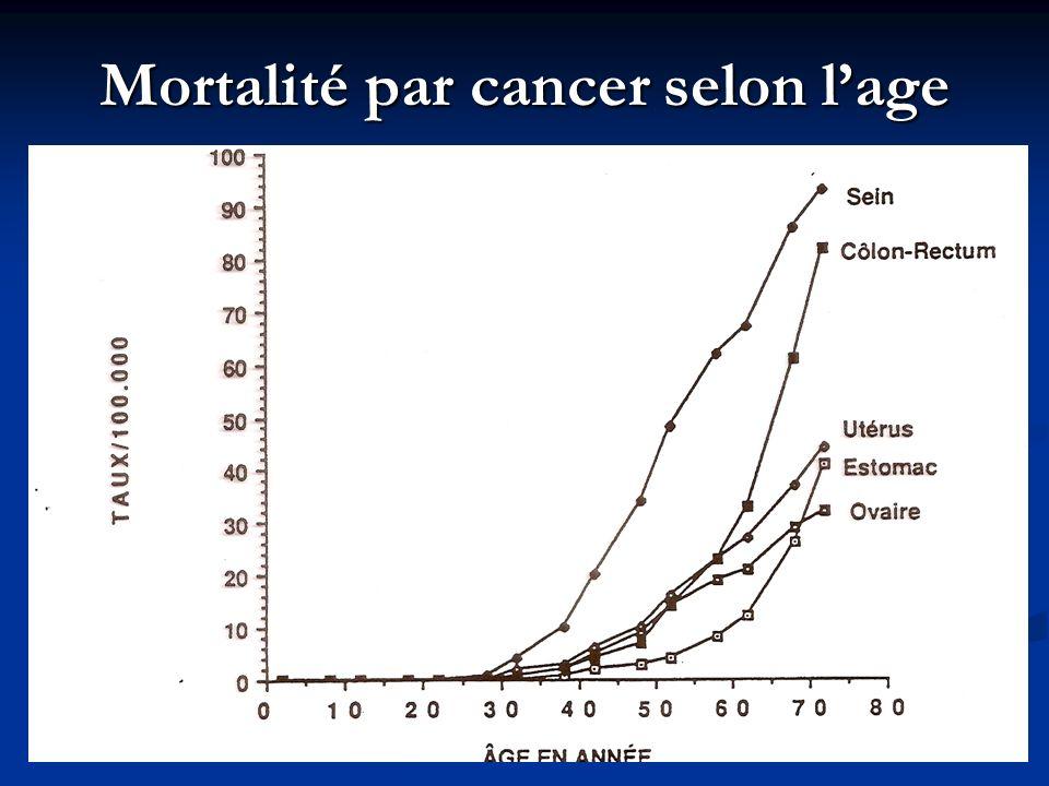 Mortalité par cancer selon l'age