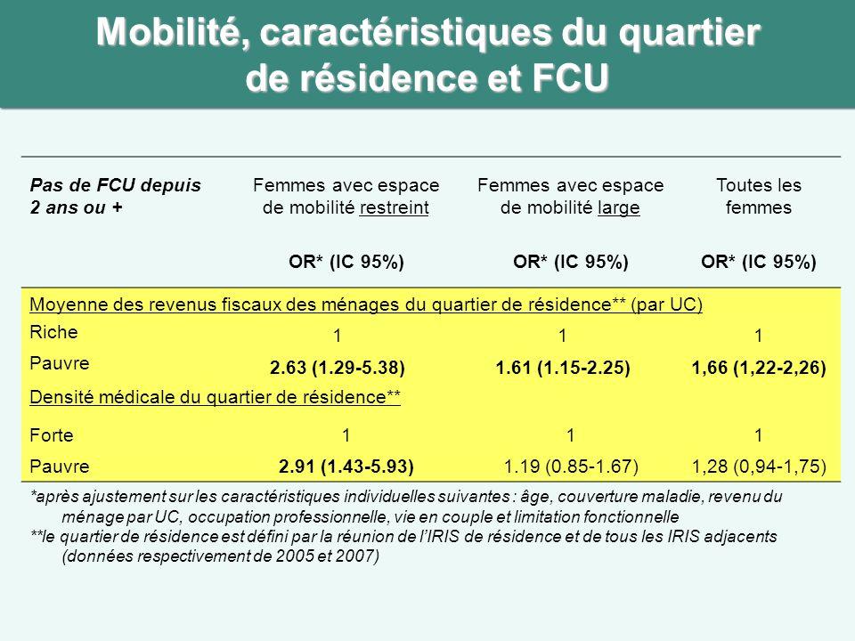 Mobilité, caractéristiques du quartier de résidence et FCU