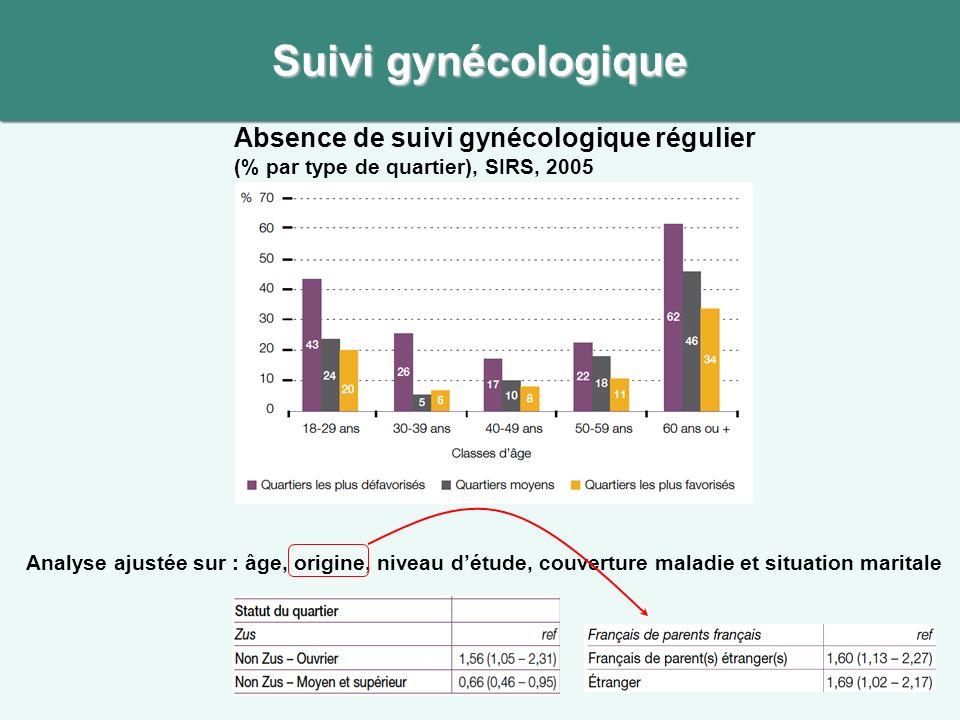 Suivi gynécologique Absence de suivi gynécologique régulier