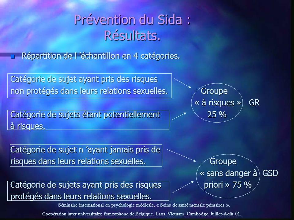 Prévention du Sida : Résultats.