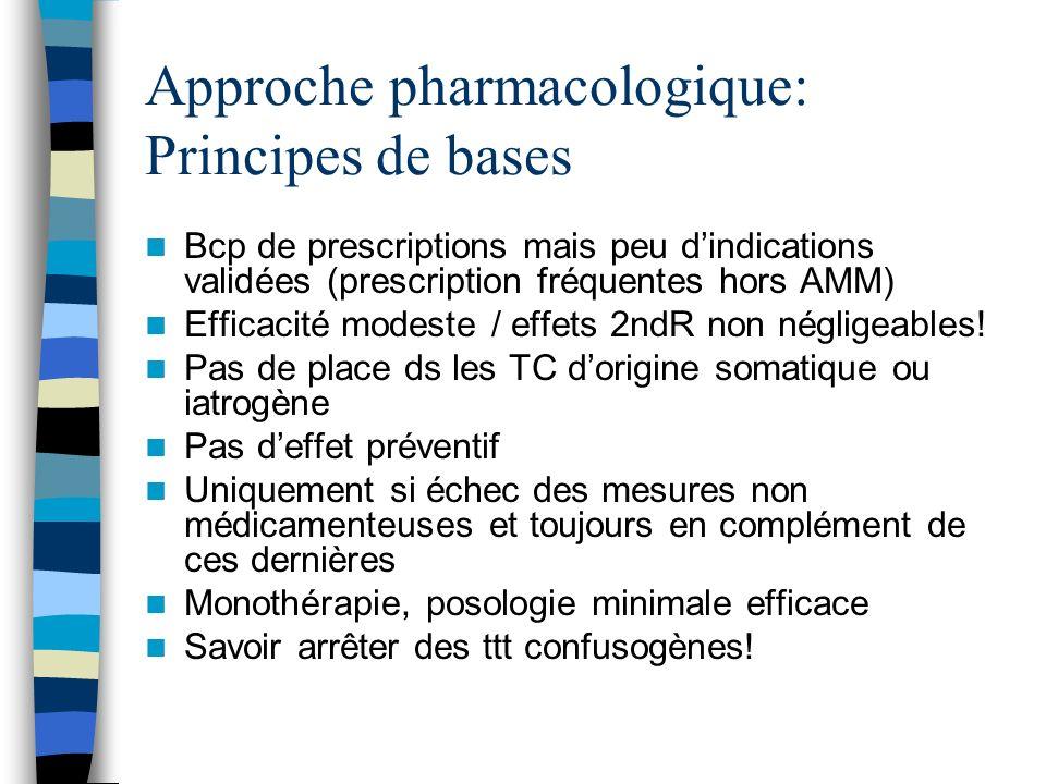 Approche pharmacologique: Principes de bases