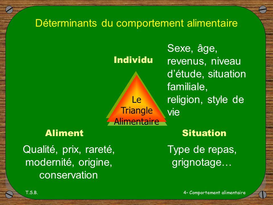 Déterminants du comportement alimentaire