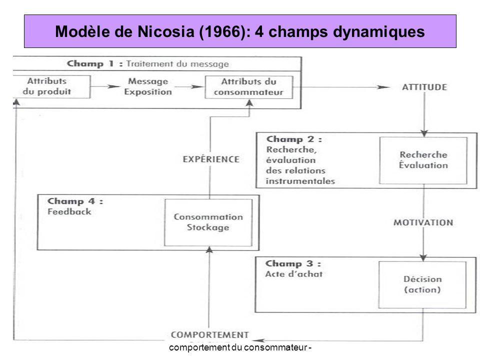 Modèle de Nicosia (1966): 4 champs dynamiques