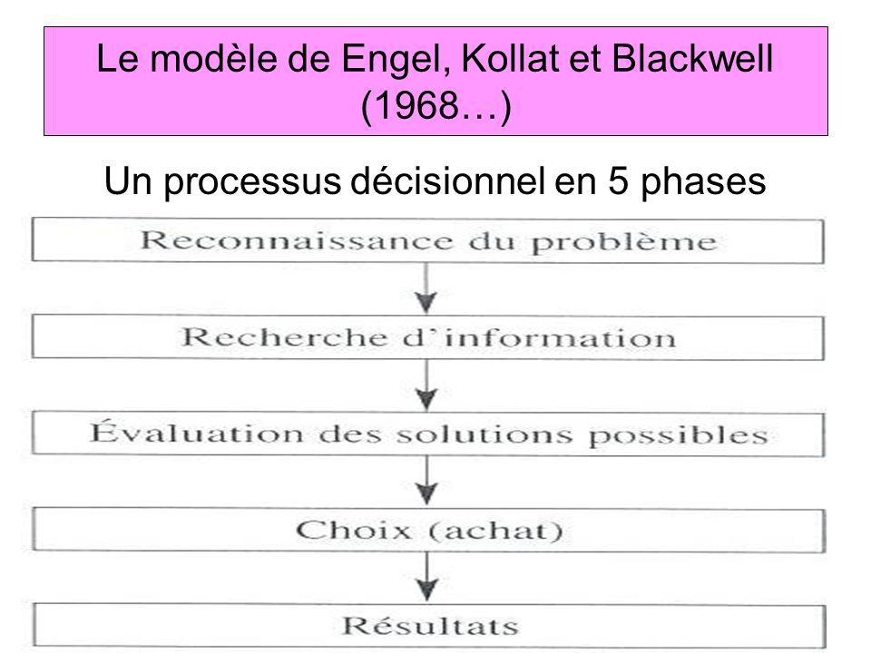 Le modèle de Engel, Kollat et Blackwell (1968…)