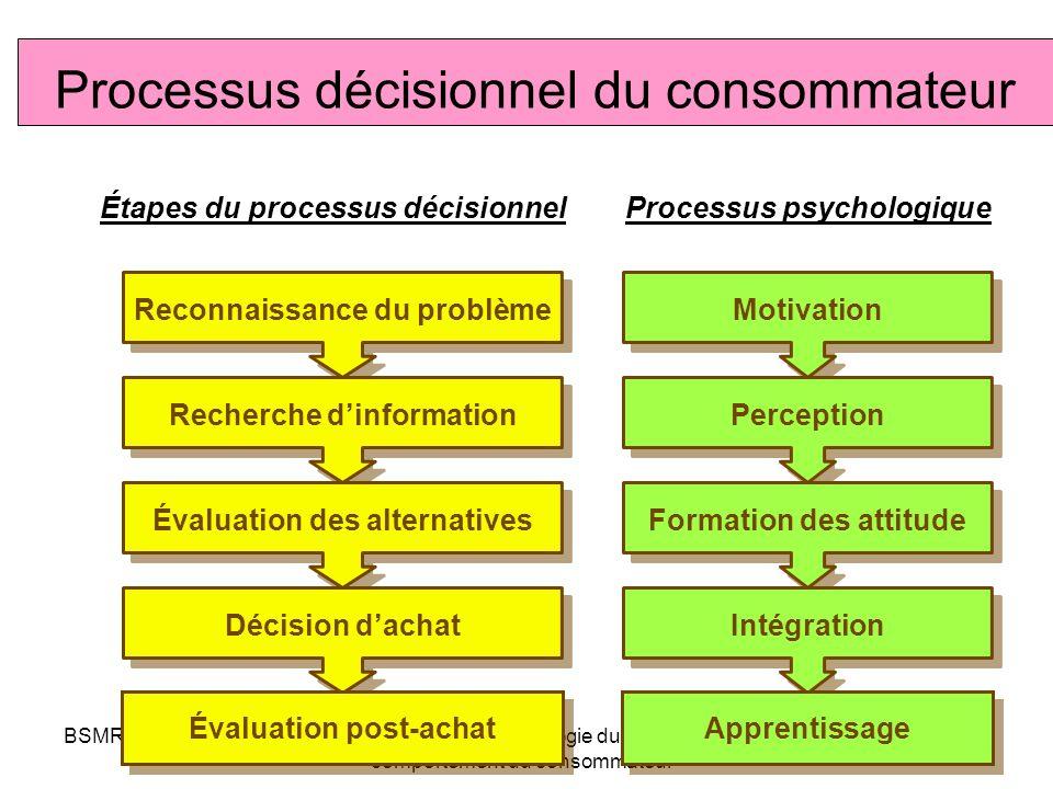 Étapes du processus décisionnel Processus psychologique