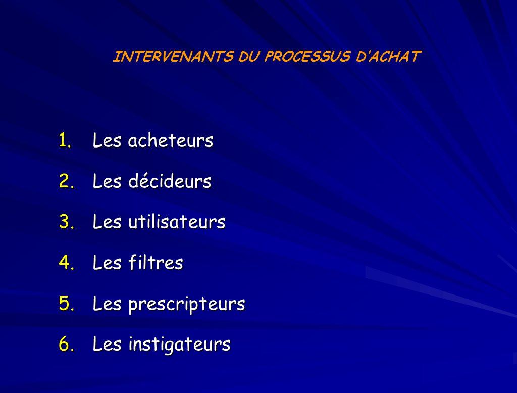 INTERVENANTS DU PROCESSUS D'ACHAT