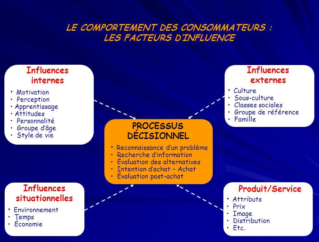 LE COMPORTEMENT DES CONSOMMATEURS : LES FACTEURS D'INFLUENCE
