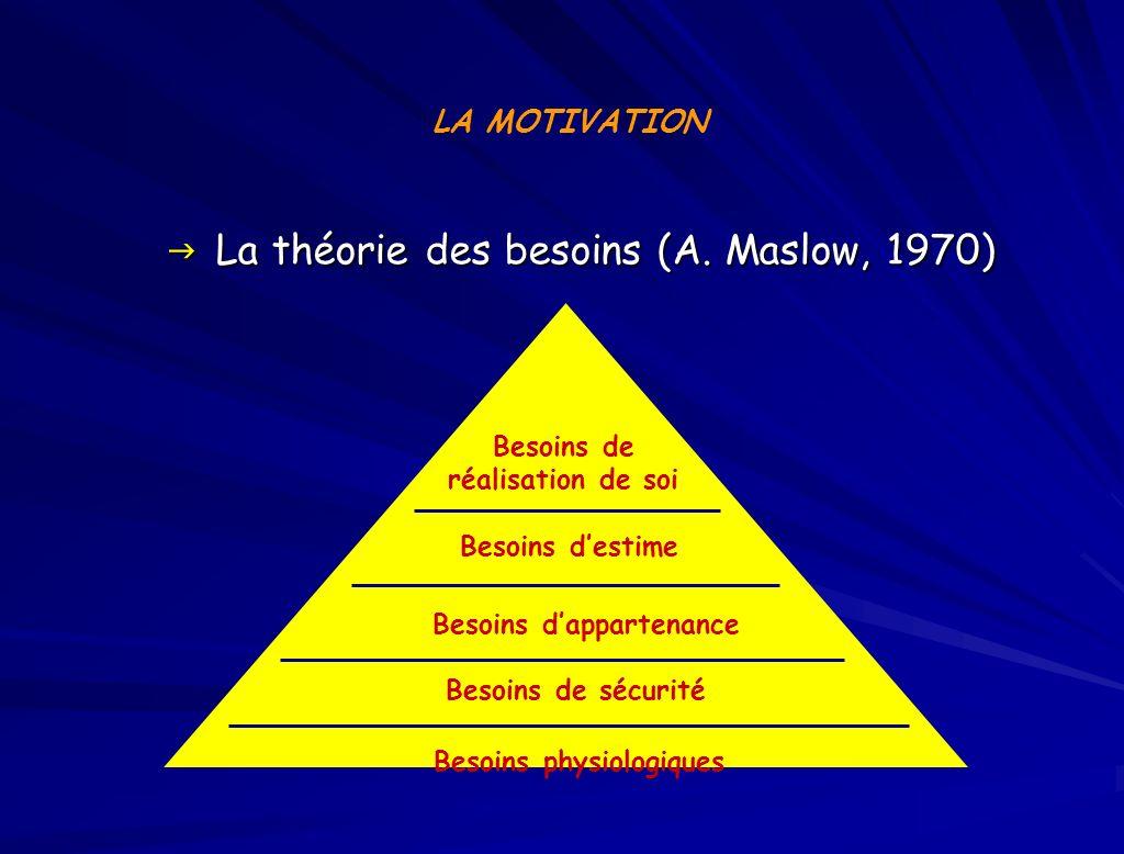 La théorie des besoins (A. Maslow, 1970)