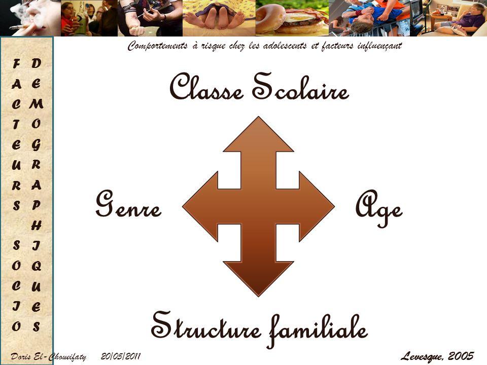 FACTEURS SOCIO DEMOGRAPHIQUES
