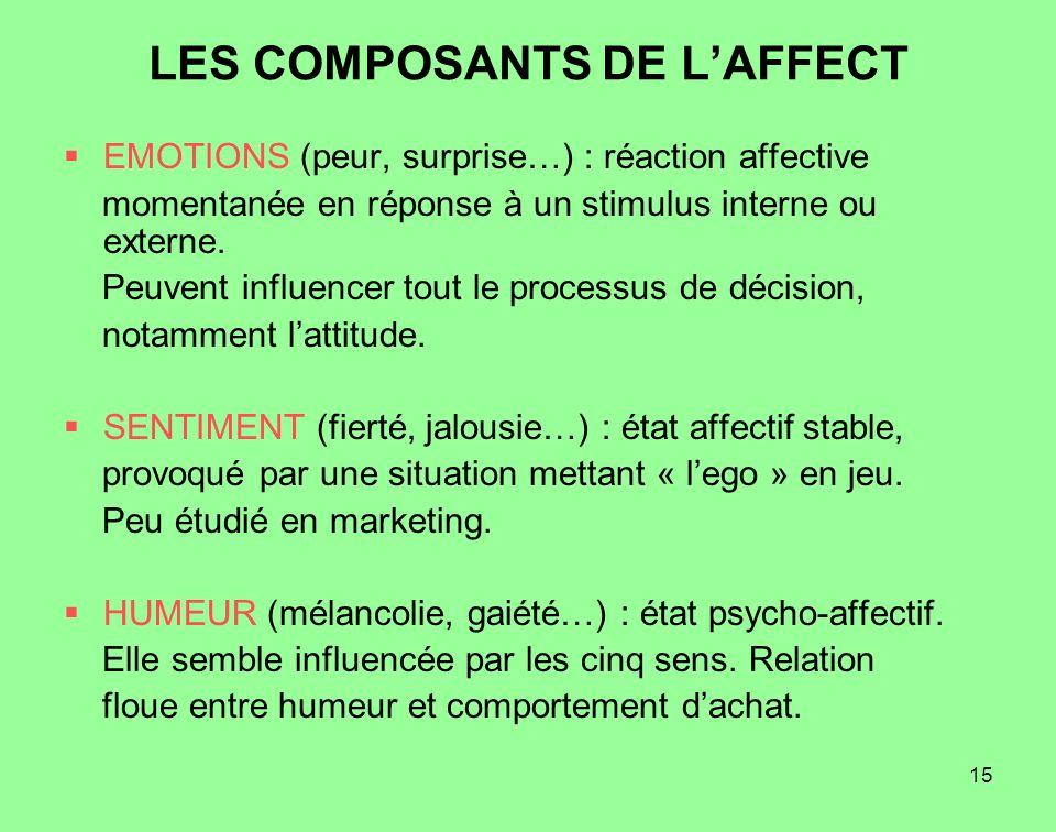 LES COMPOSANTS DE L'AFFECT
