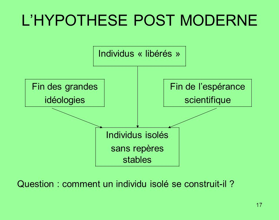 L'HYPOTHESE POST MODERNE