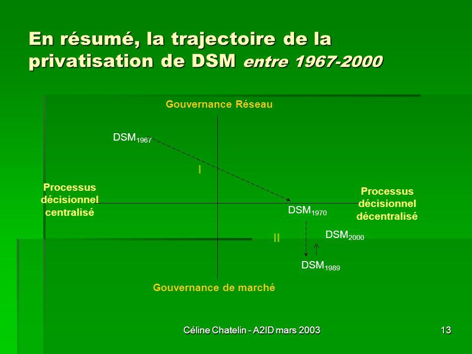 En résumé, la trajectoire de la privatisation de DSM entre 1967-2000