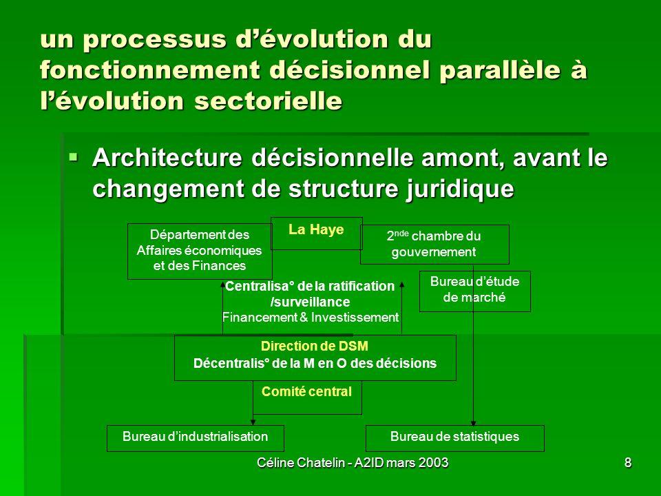 un processus d'évolution du fonctionnement décisionnel parallèle à l'évolution sectorielle