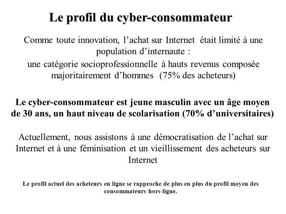 Le profil du cyber-consommateur