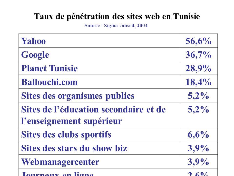 Taux de pénétration des sites web en Tunisie