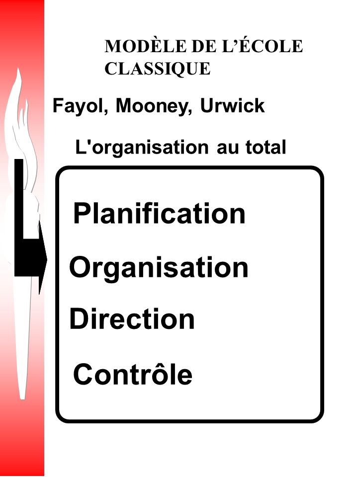 L organisation au total