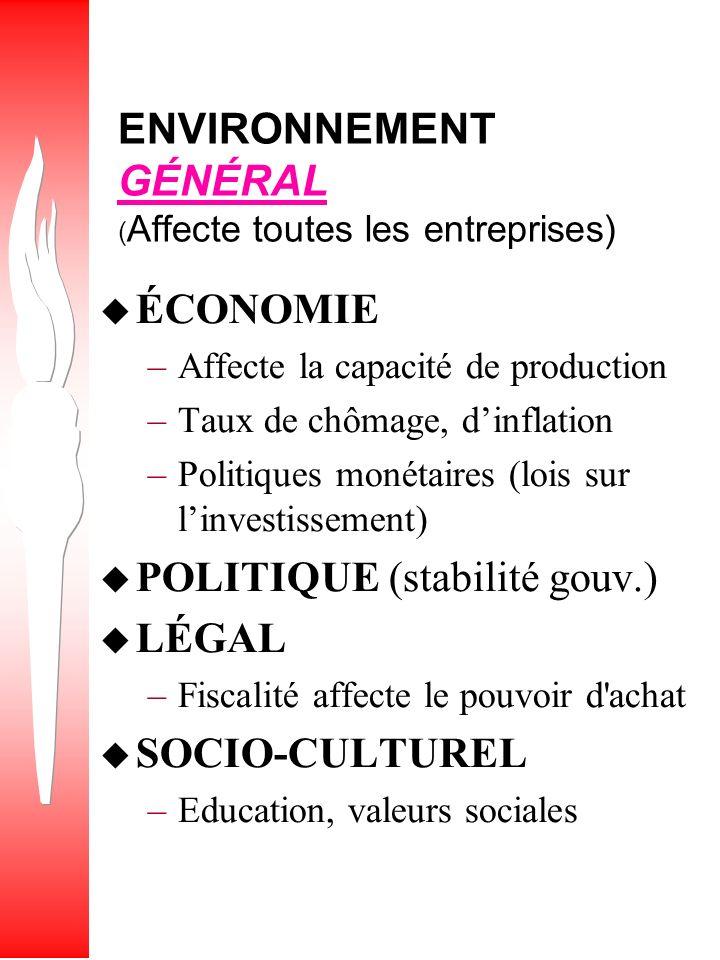 ENVIRONNEMENT GÉNÉRAL (Affecte toutes les entreprises)