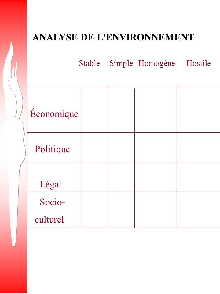 ANALYSE DE L ENVIRONNEMENT