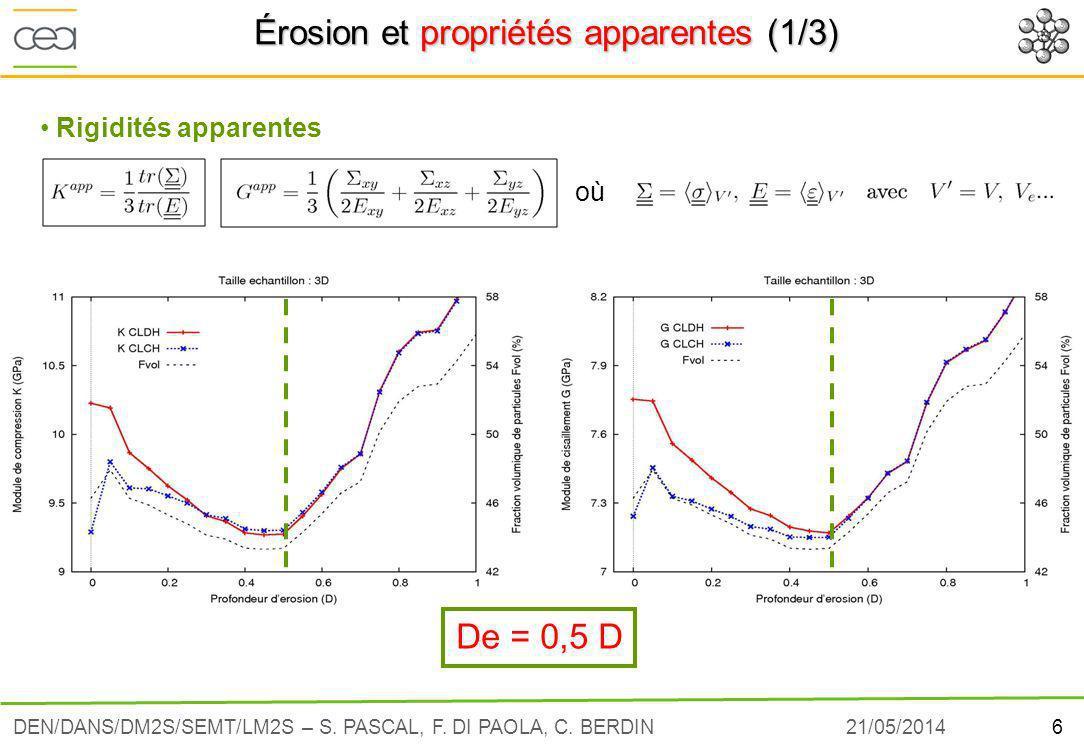 Érosion et propriétés apparentes (1/3)
