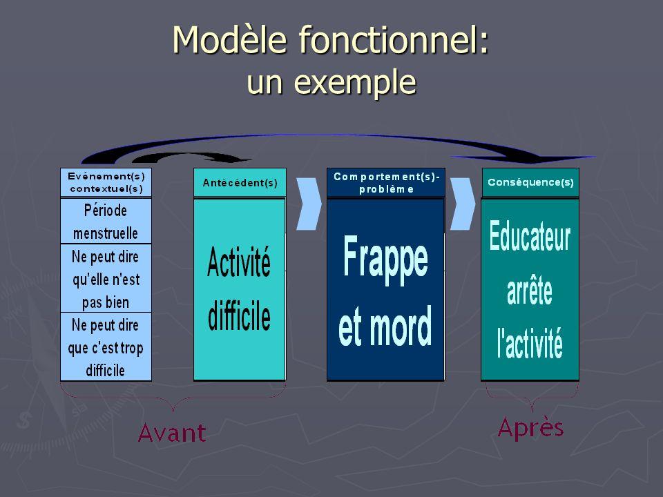 Modèle fonctionnel: un exemple