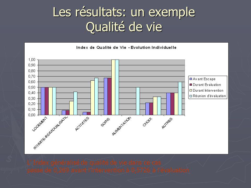 Les résultats: un exemple Qualité de vie