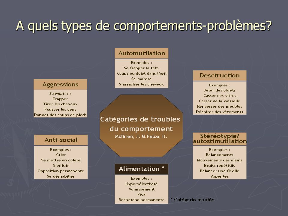 A quels types de comportements-problèmes