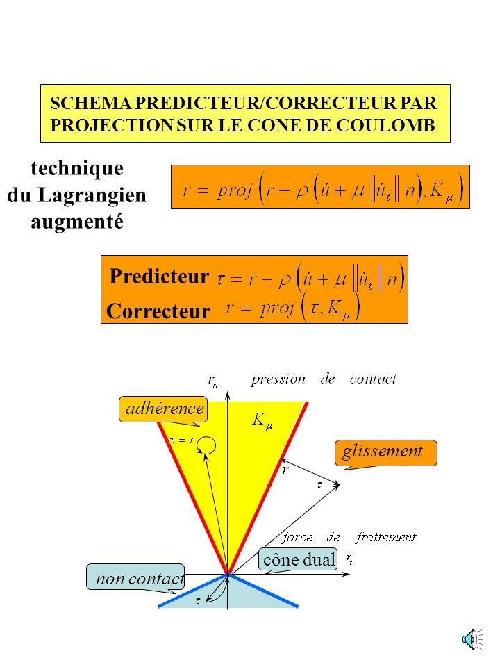 technique du Lagrangien augmenté