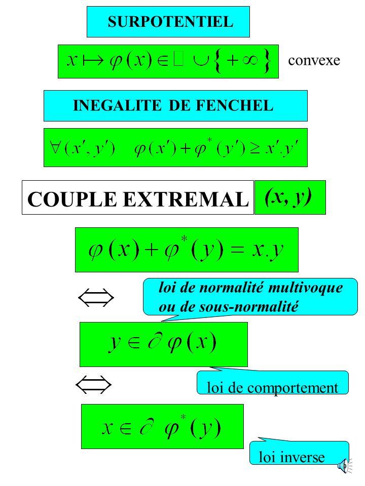 COUPLE EXTREMAL SURPOTENTIEL convexe INEGALITE DE FENCHEL
