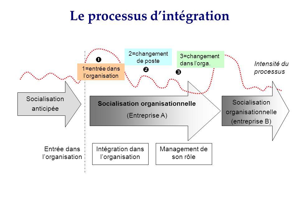 Le processus d'intégration Socialisation organisationnelle